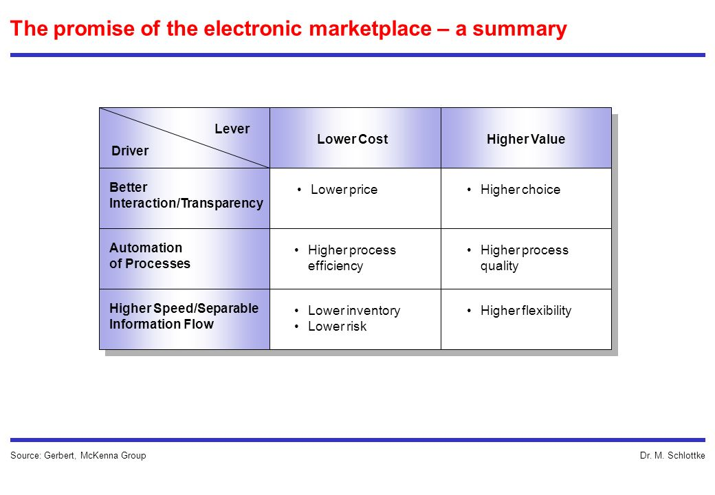 The promise of the electronic marketplace – a summary