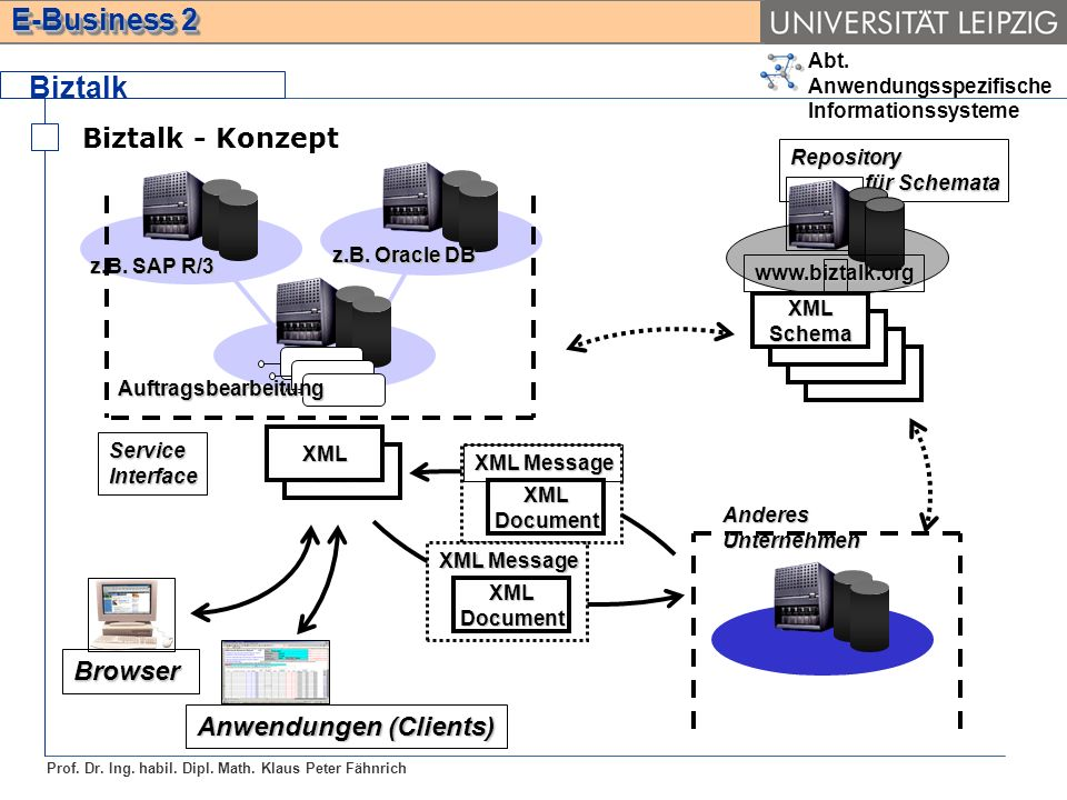 Biztalk Biztalk - Konzept XML XML Browser Anwendungen (Clients)