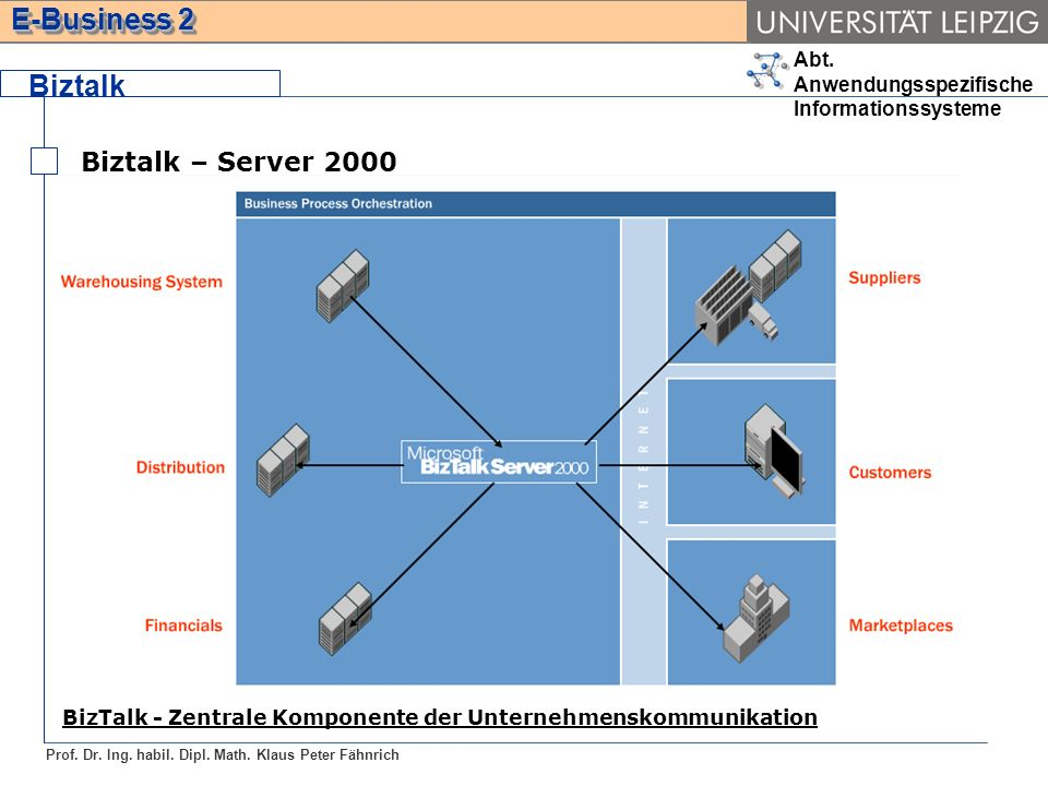 Biztalk Biztalk – Server 2000
