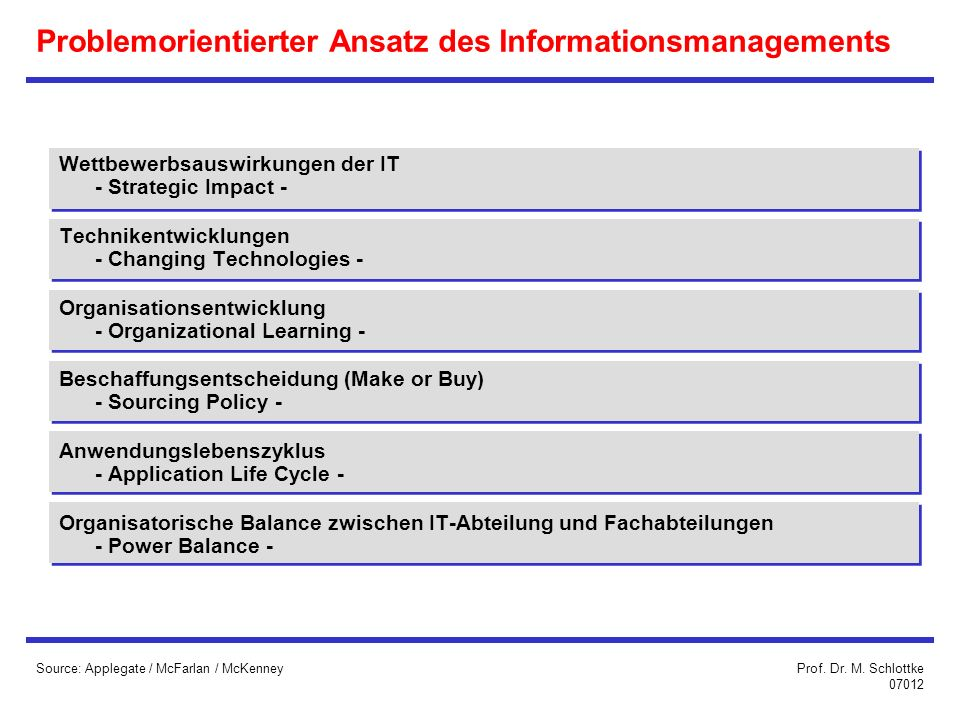 Problemorientierter Ansatz des Informationsmanagements