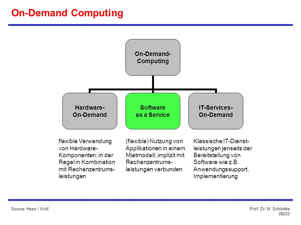 On-Demand Computing flexible Verwendung von Hardware-
