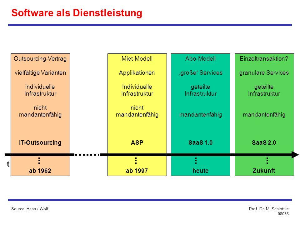 Software als Dienstleistung