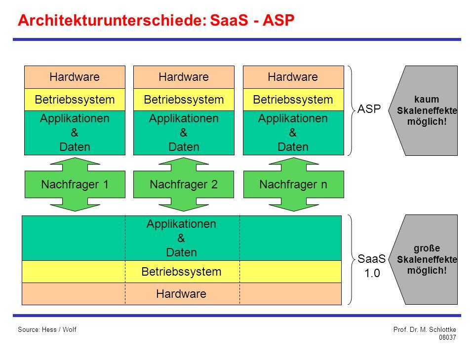 Architekturunterschiede: SaaS - ASP