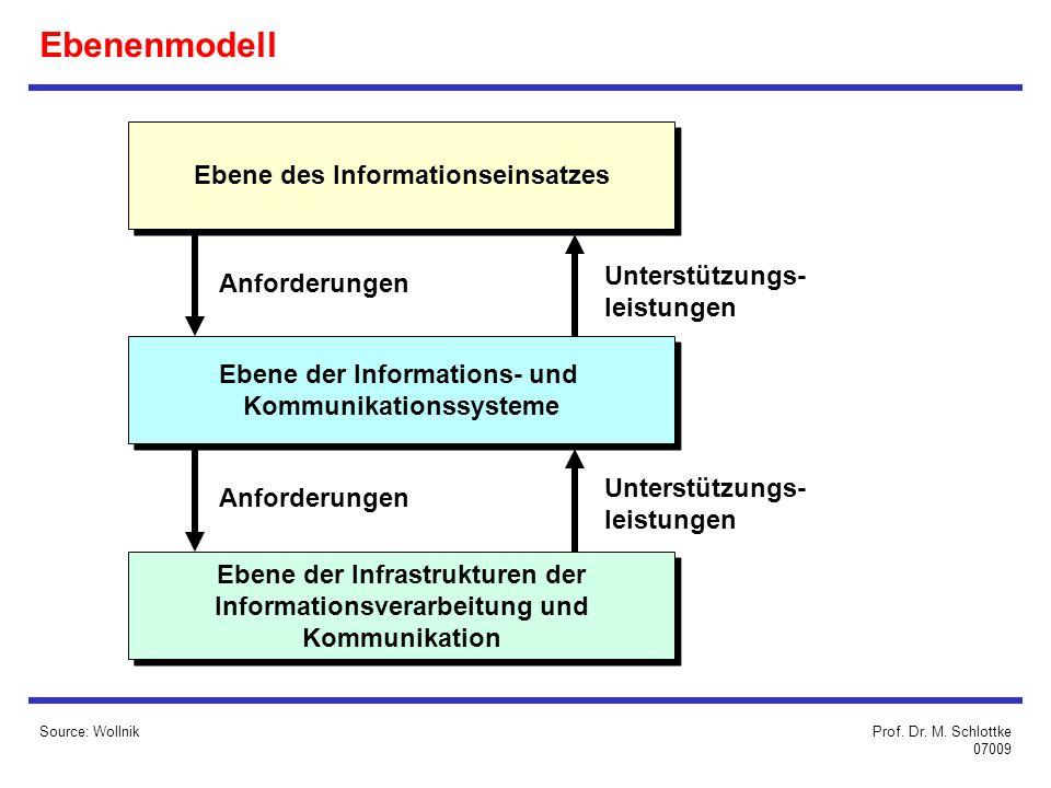 Ebenenmodell Ebene des Informationseinsatzes Unterstützungs-