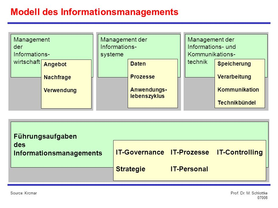 Modell des Informationsmanagements