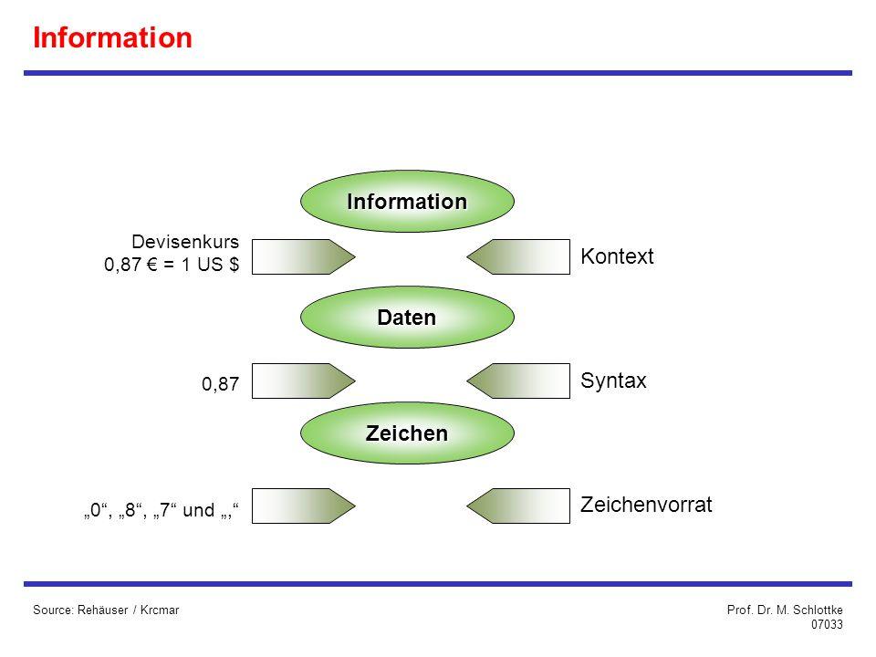 Information Information Kontext Daten Syntax Zeichen Zeichenvorrat