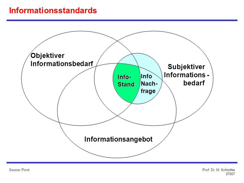 Informationsstandards