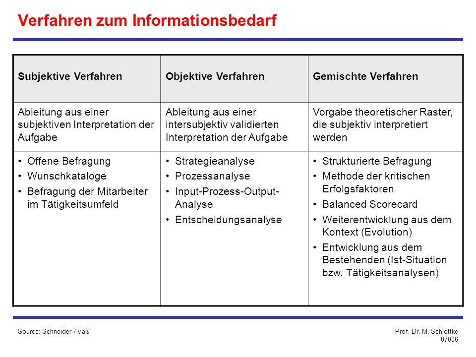 Verfahren zum Informationsbedarf
