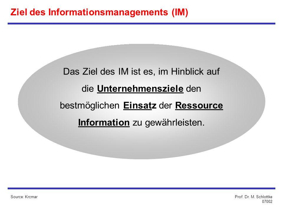 Ziel des Informationsmanagements (IM)