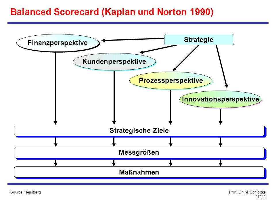 Balanced Scorecard (Kaplan und Norton 1990)