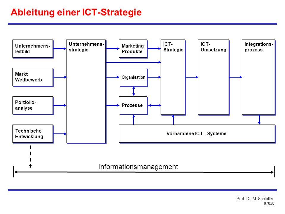 Ableitung einer ICT-Strategie