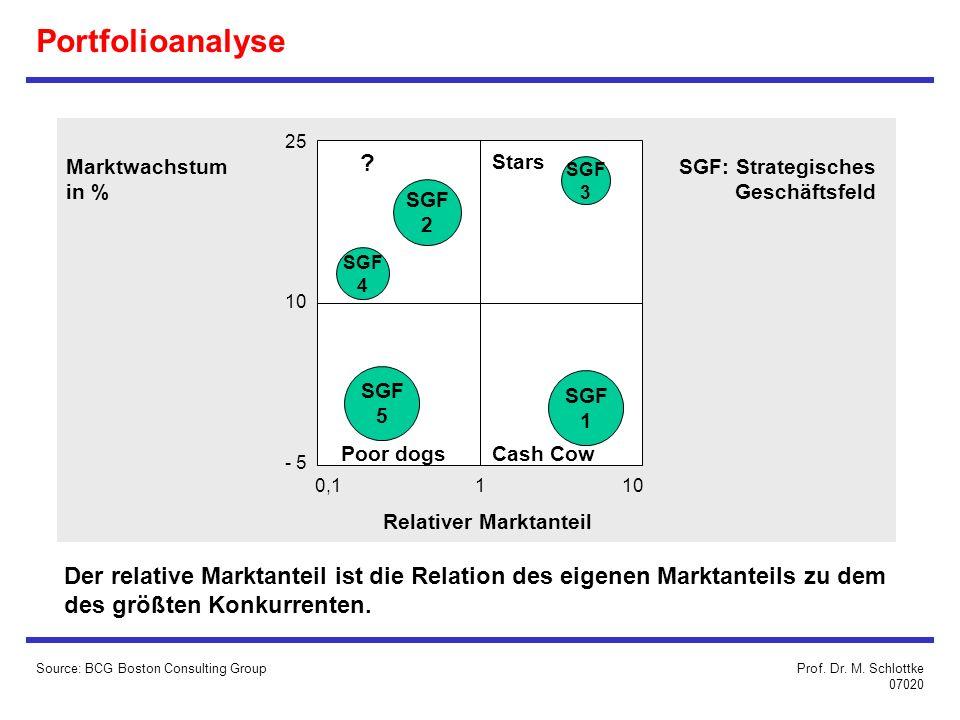 Portfolioanalyse 25. 10. - 5. 0,1. 1. Marktwachstum. in % Stars. SGF: Strategisches. Geschäftsfeld.