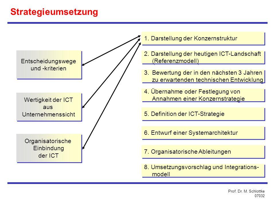 Strategieumsetzung 1. Darstellung der Konzernstruktur