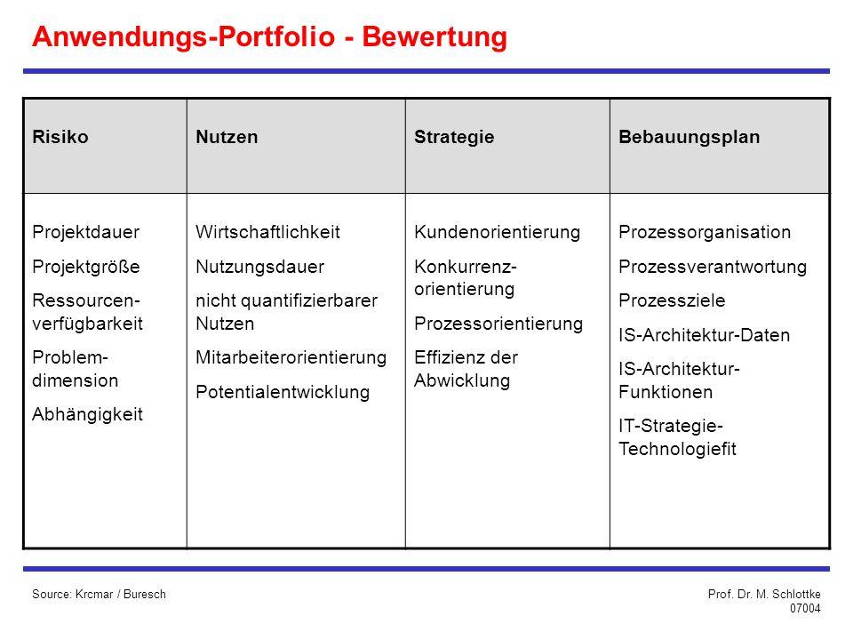 Anwendungs-Portfolio - Bewertung