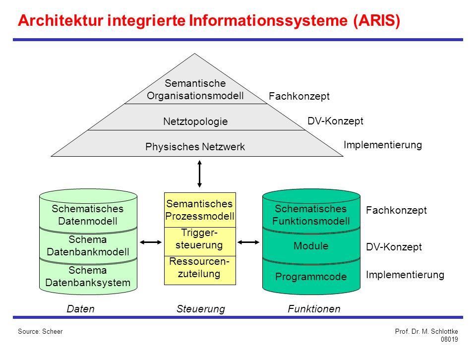 Architektur integrierte Informationssysteme (ARIS)