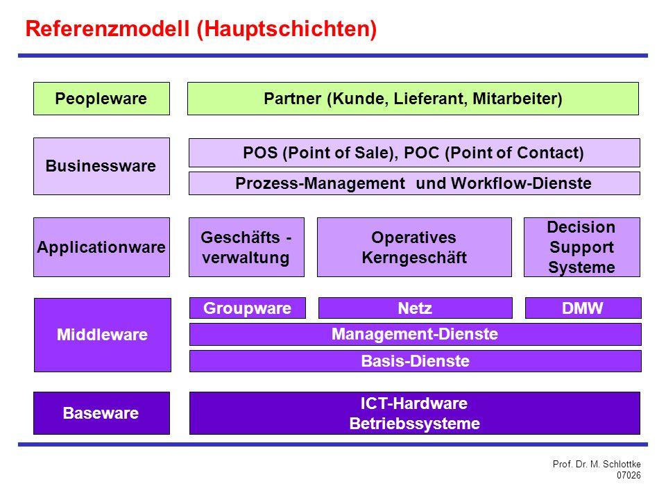 Referenzmodell (Hauptschichten)