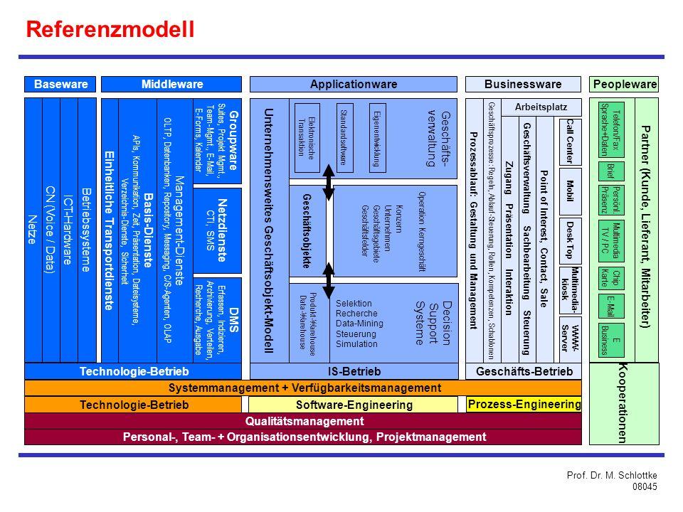 Referenzmodell Geschäfts- verwaltung Baseware Middleware