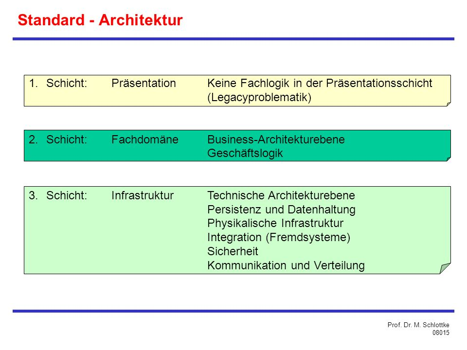 Standard - Architektur