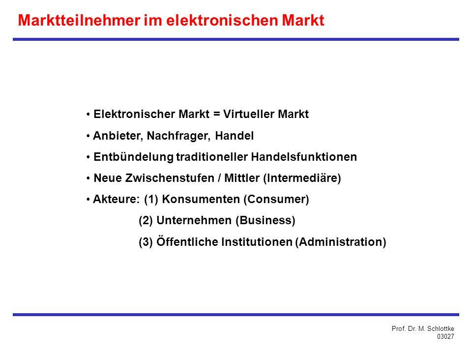 Marktteilnehmer im elektronischen Markt