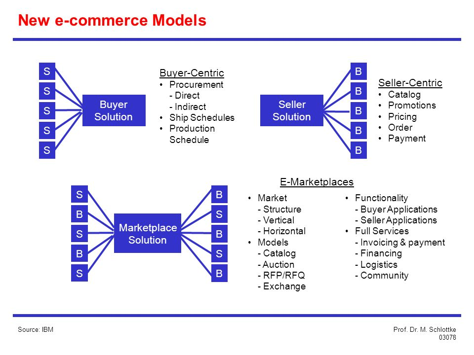 New e-commerce Models S Buyer-Centric B Seller-Centric S B