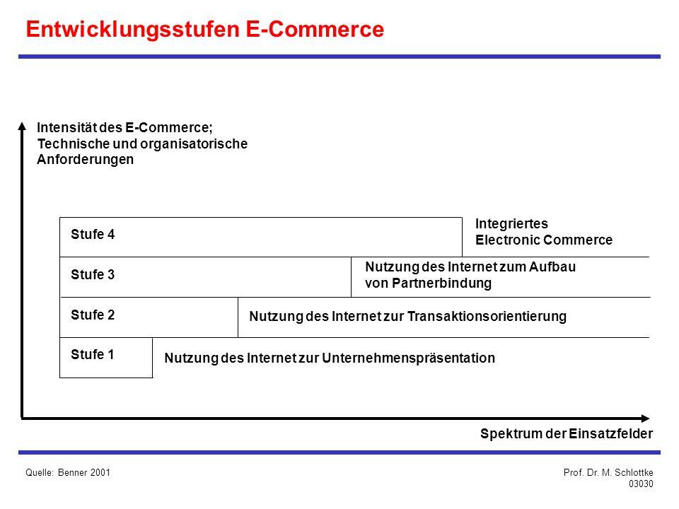 Entwicklungsstufen E-Commerce