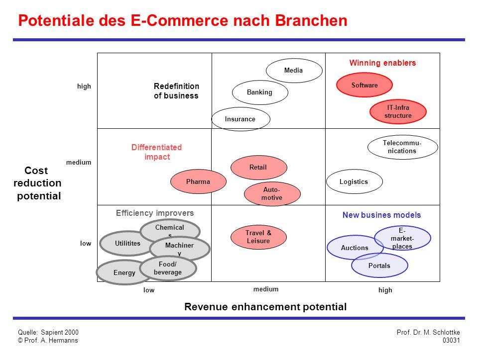 Potentiale des E-Commerce nach Branchen