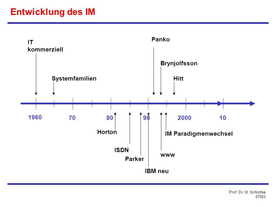 Entwicklung des IM Panko IT kommerziell Brynjolfsson Systemfamilien