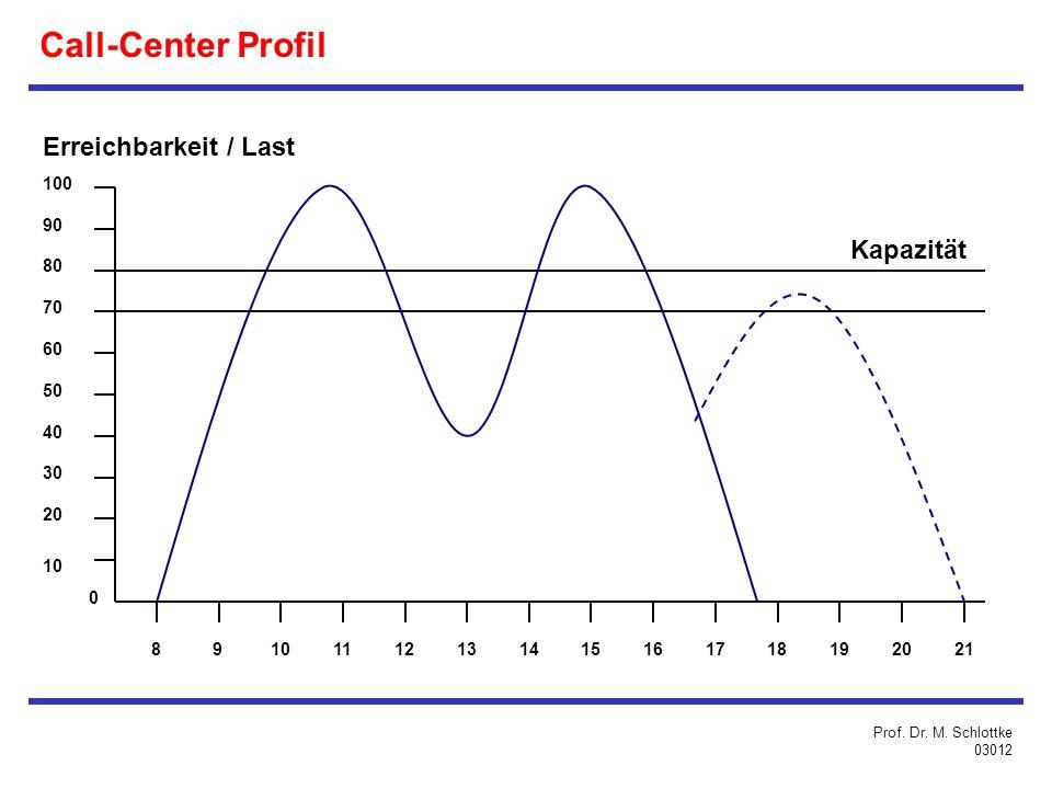 Call-Center Profil Erreichbarkeit / Last Kapazität 100 90 80 70 60 50