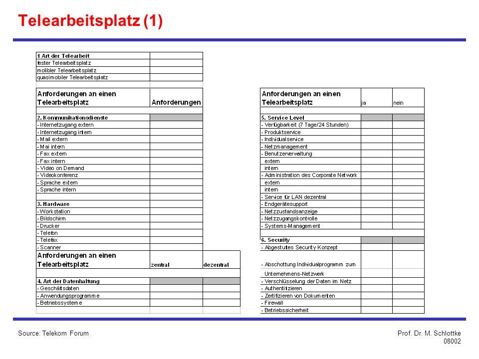 Telearbeitsplatz (1) Source: Telekom Forum Prof. Dr. M. Schlottke