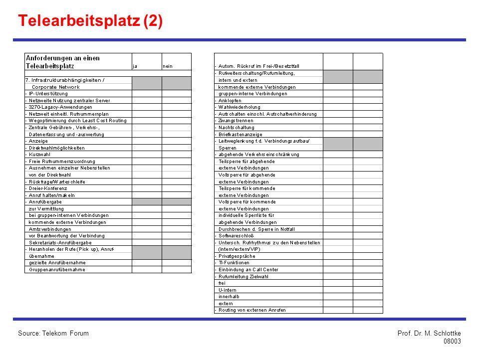Telearbeitsplatz (2) Source: Telekom Forum Prof. Dr. M. Schlottke