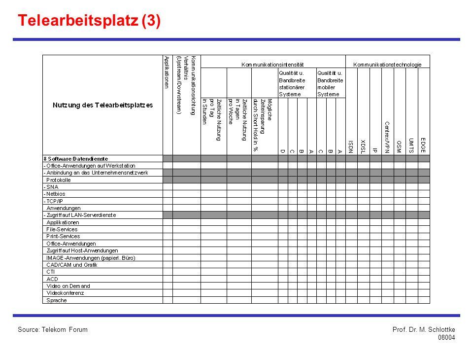Telearbeitsplatz (3) Source: Telekom Forum Prof. Dr. M. Schlottke