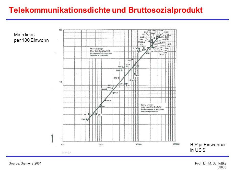 Telekommunikationsdichte und Bruttosozialprodukt