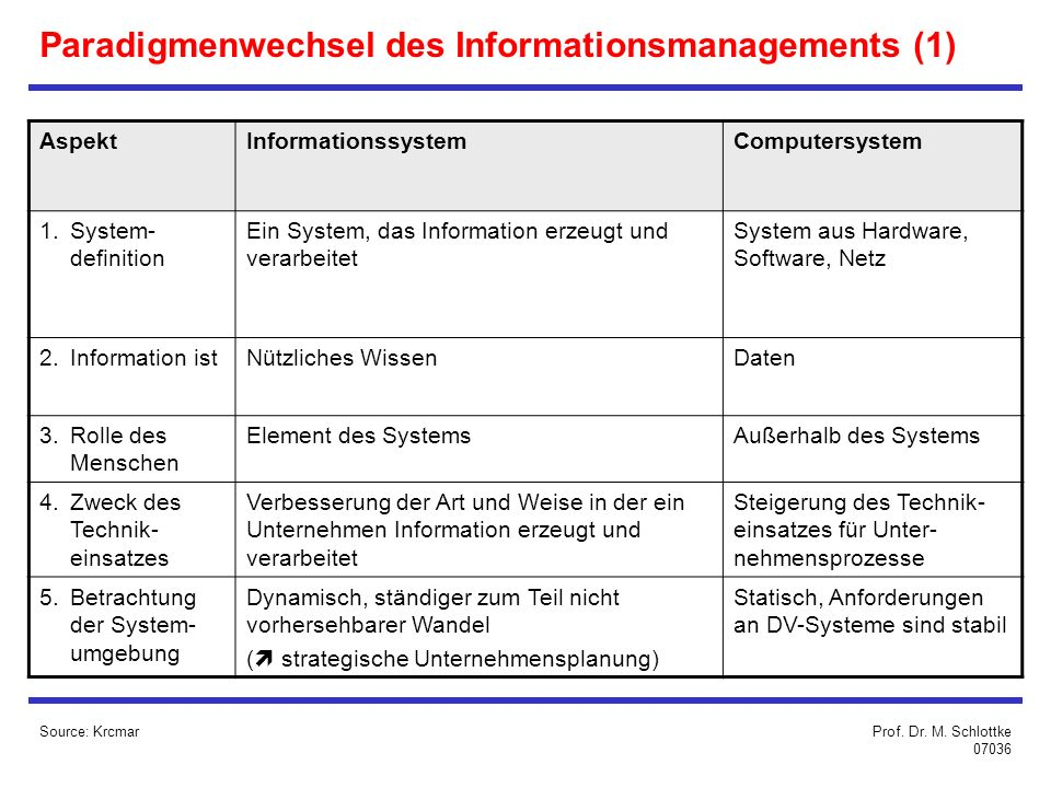 Paradigmenwechsel des Informationsmanagements (1)