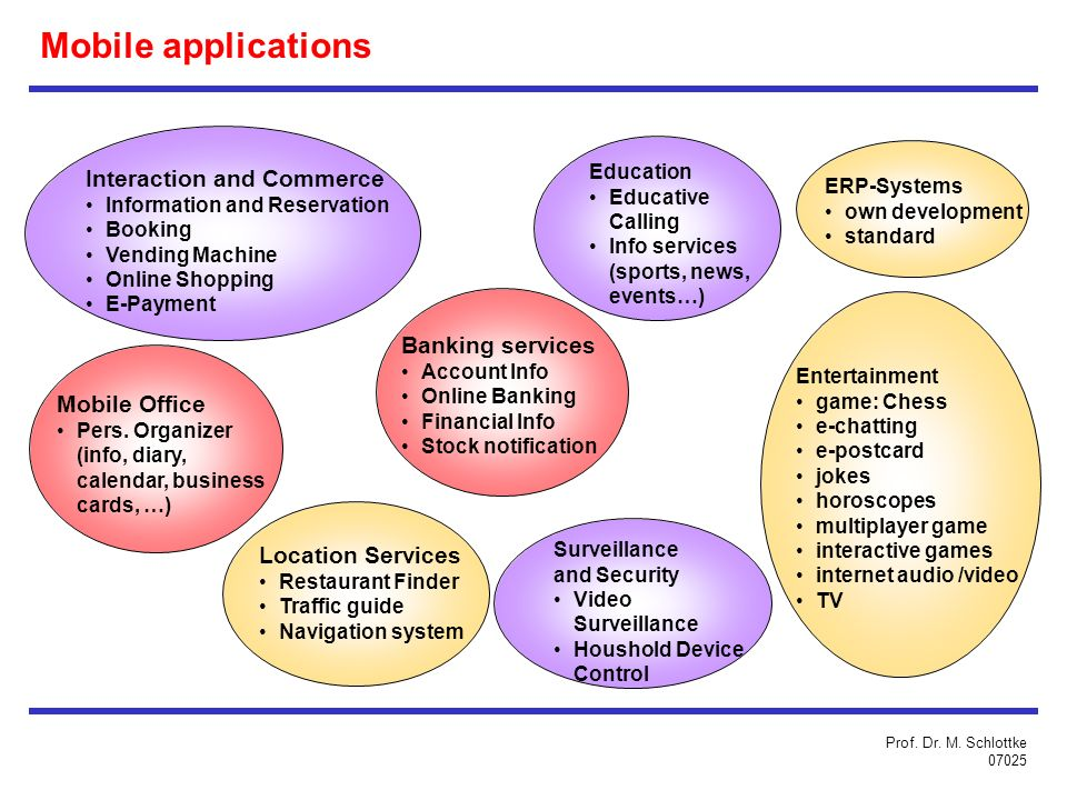 Mobile applications Interaction and Commerce Banking services