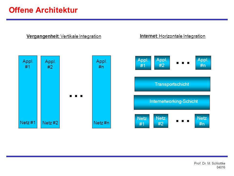 ... ... ... Offene Architektur Vergangenheit: Vertikale Integration