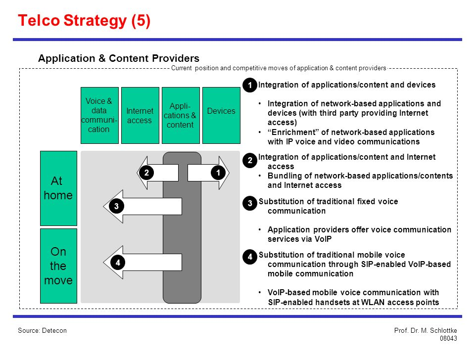Telco Strategy (5) At home On the move Application & Content Providers