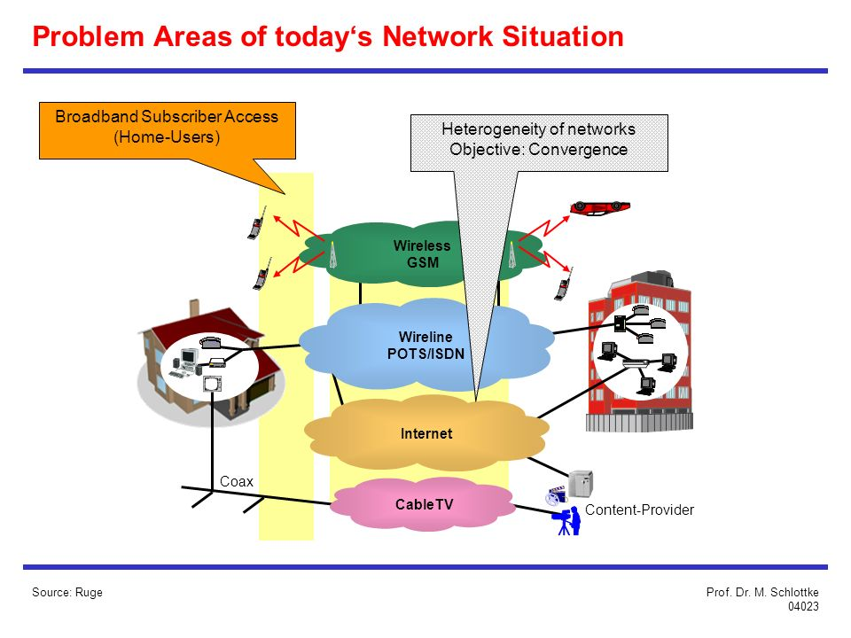 Problem Areas of today's Network Situation