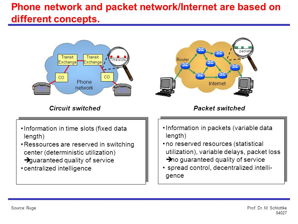 Phone network and packet network/Internet are based on different concepts.