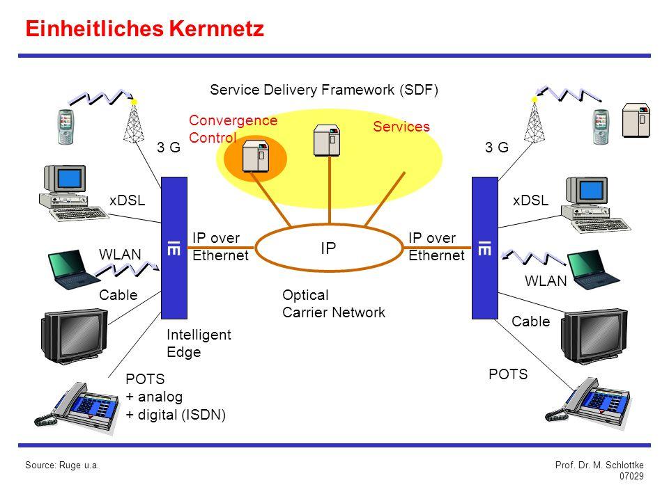 Einheitliches Kernnetz