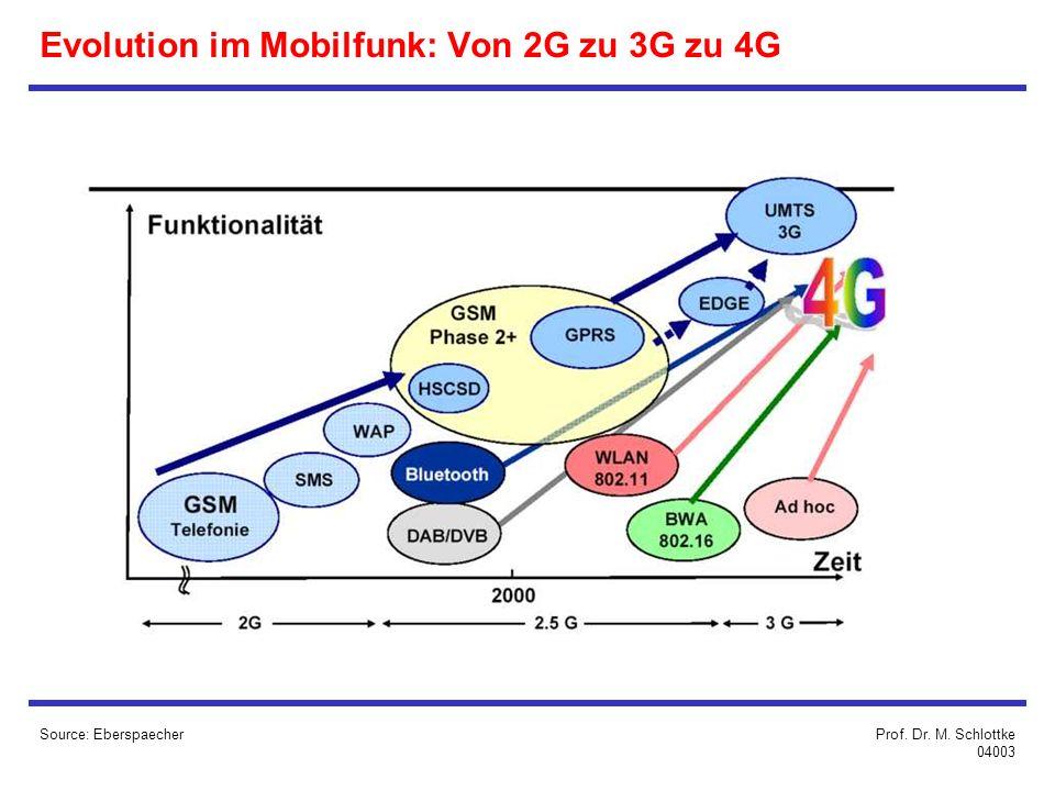 Evolution im Mobilfunk: Von 2G zu 3G zu 4G