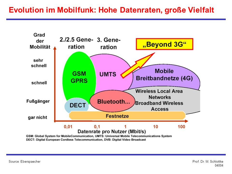 Evolution im Mobilfunk: Hohe Datenraten, große Vielfalt