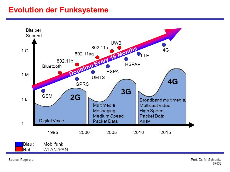 Evolution der Funksysteme