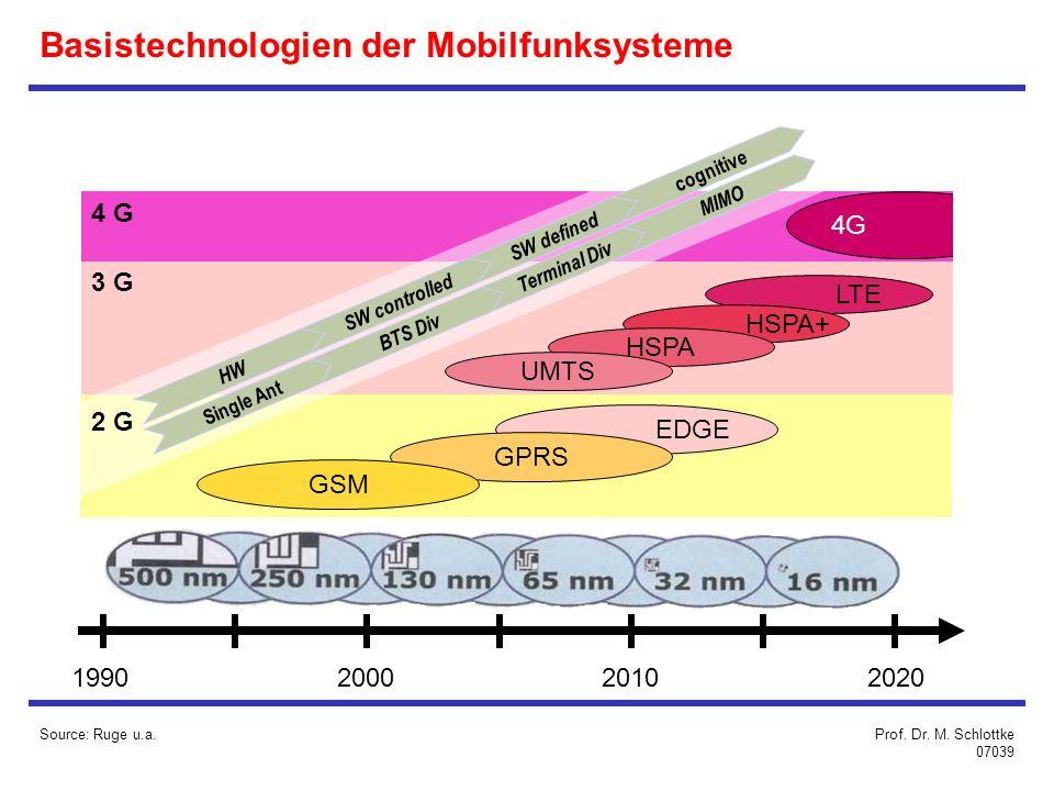 Basistechnologien der Mobilfunksysteme