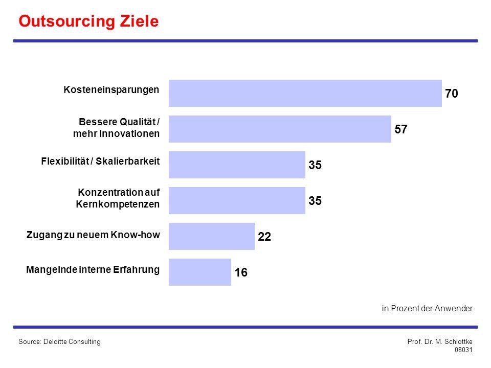 Outsourcing Ziele 70 57 35 22 16 Kosteneinsparungen Bessere Qualität /