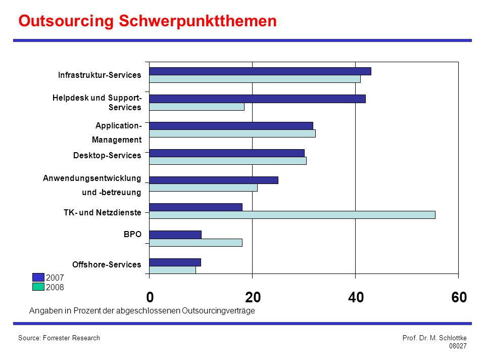 Outsourcing Schwerpunktthemen