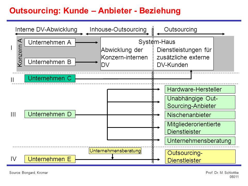 Outsourcing: Kunde – Anbieter - Beziehung