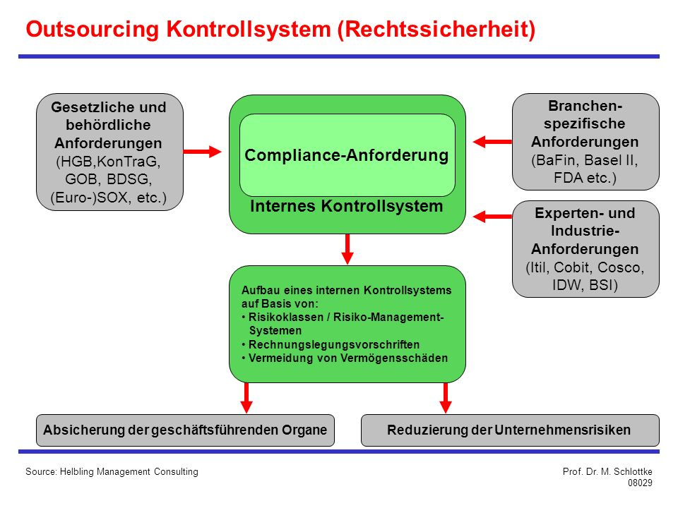 Outsourcing Kontrollsystem (Rechtssicherheit)