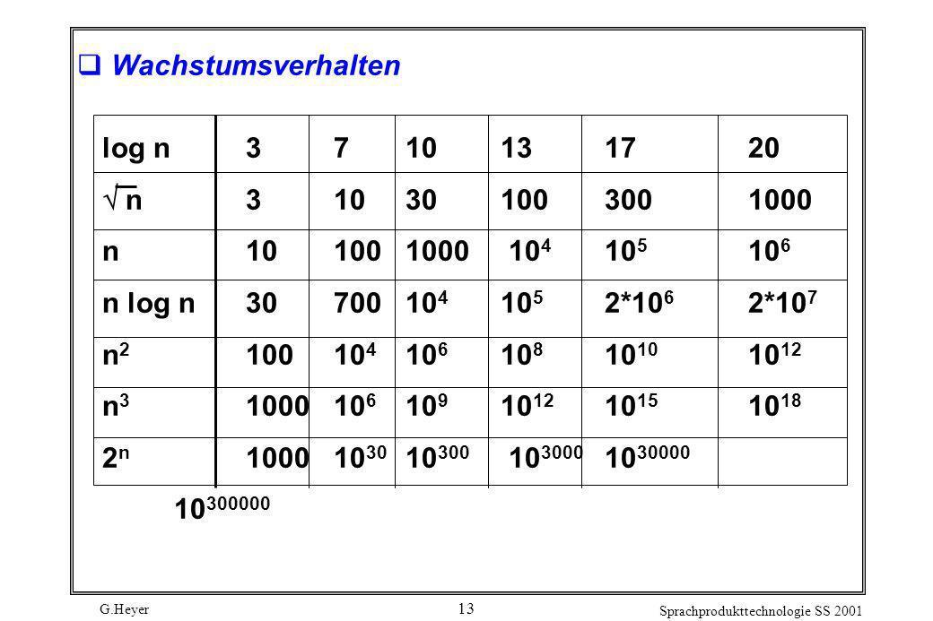 Wachstumsverhalten log n 3 7 10 13 17 20.  n 3 10 30 100 300 1000. n 10 100 1000 104 105 106.