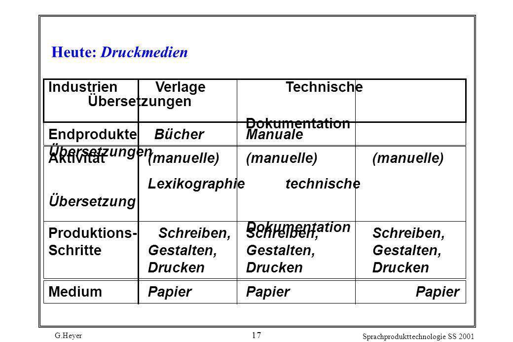 Heute: Druckmedien Industrien Verlage Technische Übersetzungen