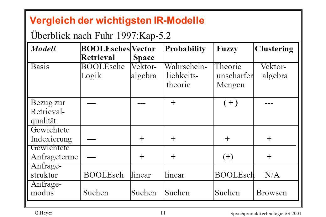 Vergleich der wichtigsten IR-Modelle